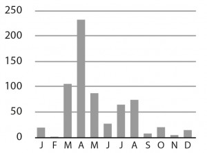 Grafiek: Maximumaantal van Kokmeeuw per maand in Noordervroon in 2012